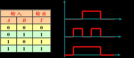 (1)实验器材:逻辑电路实验器